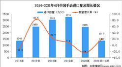 2021年1-6月中国手表进口数据统计分析
