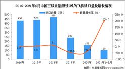 2021年1-6月中国空载重量超过2吨的飞机进口数据统计分析