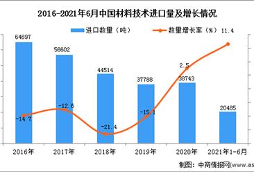 2021年1-6月中国材料技术进口数据统计分析