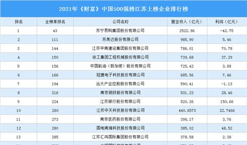 2021年《财富》中国500强榜江苏上榜企业排行榜(附榜单)