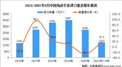2021年1-6月中国电动手表进口数据统计分析