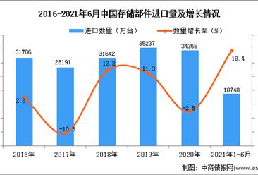 2021年1-6月中国存储部件进口数据统计分析