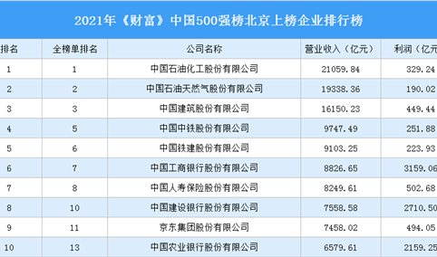 2021年《财富》中国500强榜北京上榜企业排行榜(附完整榜单)