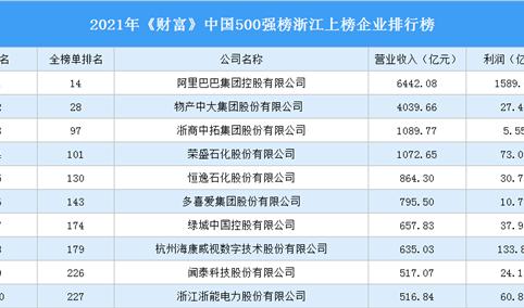 2021年《财富》中国500强榜浙江上榜企业排行榜(附榜单)