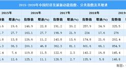 2021年我国经济发展新动能指数情况分析:新动能指数比上年增长35.3%(图)