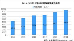 2021年中国LED行业市场规模及未来发展趋势预测分析(图)