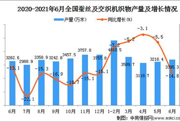 2021年6月中国蚕丝及交织机织物产量数据统计分析