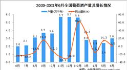 2021年6月中國葡萄酒產量數據統計分析