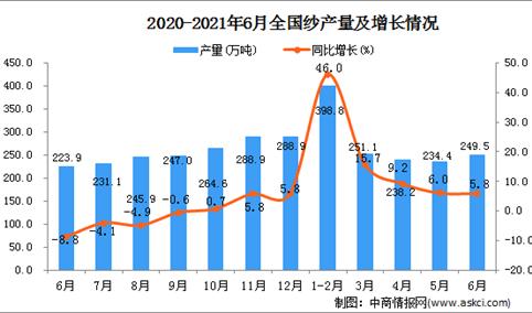 2021年6月中国纱产量数据统计分析