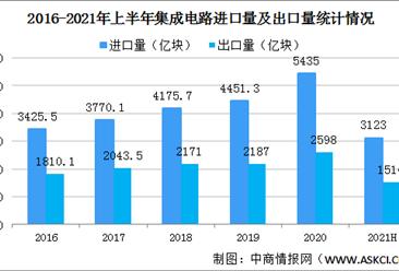 2021年上半年集成电路进出口数据分析:贸易逆差扩大(图)