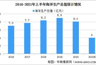2021年上半年中国海洋经济运行情况:海洋生产总值同比增长12.5%(图)