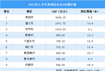 2021年上半年贵州省各市GDP排行榜:贵阳超2000亿元(附榜单)