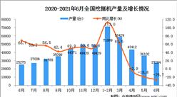 2021年6月中國挖掘機產量數據統計分析