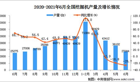 2021年6月中国挖掘机产量数据统计分析