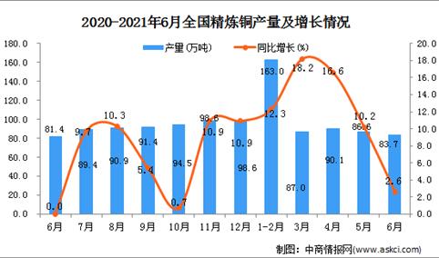 2021年6月中国精炼铜产量数据统计分析