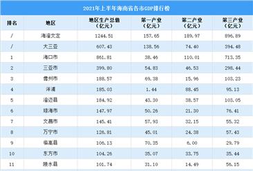 2021年上半年海南省各市GDP排行榜:海口超850亿元(附榜单)