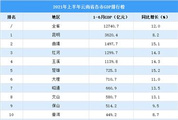 2021年上半年云南省各市GDP排行榜:昆明超3500亿元(附榜单)