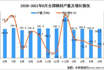 2021年6月中国铜材产量数据统计分析