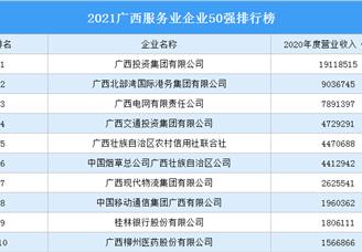 2021广西服务业企业50强排行榜(附完整榜单)