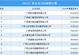 2021广西企业100强排行榜(附完整榜单)