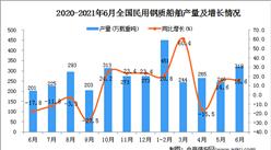 2021年6月中国民用钢质船舶产量数据统计分析