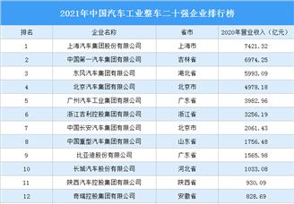 2021年中国汽车工业整车二十强企业排行榜(附完整榜单)