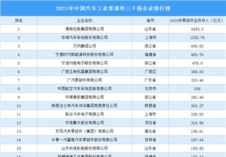 2021年中国汽车工业零部件三十强企业排行榜(附完整榜单)