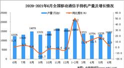2021年6月中国移动通信手持机(手机)产量数据统计分析