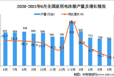 2021年6月中国家用电冰箱产量数据统计分析