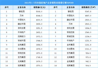 2021年1-7月中国房地产企业销售业绩排行榜TOP200