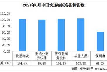 2021年6月中国快递物流指数101.4%(图)