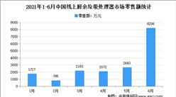 2021年上半年中国厨余垃圾处理器行业运行情况分析:零售量7.8万台