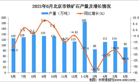 2021年6月北京市铁矿石产量数据统计分析