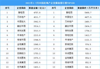 2021年1-7月中国房地产企业操盘排行榜TOP100