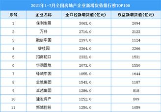 2021年1-7月全国房地产企业新增货值排行榜TOP100