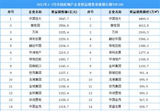 2021年1-7月中国房地产企业权益销售业绩排行榜TOP100
