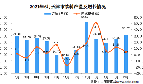 2021年6月天津市饮料产量数据统计分析