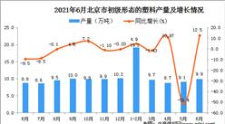 2021年6月北京市初级形态的塑料产量数据统计分析