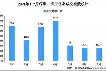 2021年7月深圳各区二手房成交数据分析:住宅成交2557套(图)