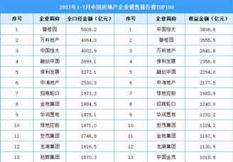 2021年1-7月中国房地产企业销售排行榜TOP100