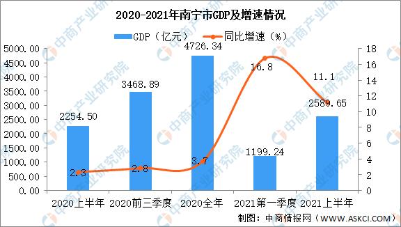 2021南宁市gdp_2021年上半年广西各市GDP南宁排名第一防城港名义增速最快