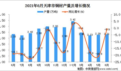 2021年6月天津市铜材产量数据统计分析
