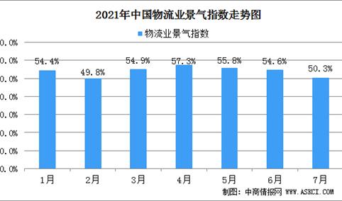 2021年7月份中国物流业景气指数为50.3%:整体保持稳健的活跃态势