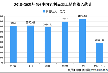2021年1-5月中國乳制品行業運行情況分析:銷售收入增長16.70%