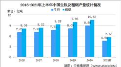 2021年上半年中國鋼鐵行業運行情況:鋼鐵產量增長價格小幅回落(圖)