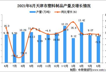 2021年6月天津市塑料制品產量數據統計分析