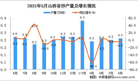 2021年6月山西省纱产量数据统计分析