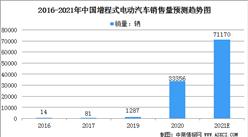 2021年中國增程式電動汽車市場規模及行業發展前景分析(圖)