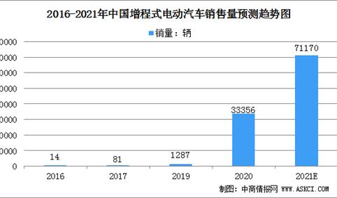 2021年中国增程式电动汽车市场规模及行业发展前景分析(图)