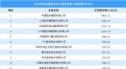 2020年药品批发企业主营业务收入排行榜TOP100(附榜单)